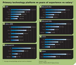 Primary technology platform vs years of experience vs salary